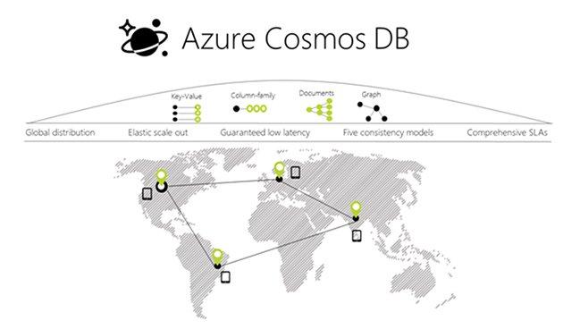 استقبال از دیتابیس Azure Cosmos DB شرکت مایکروسافت