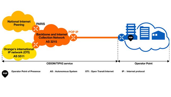 گسترش سرویس (Open Transit Internet (OTI توسط سیسکو
