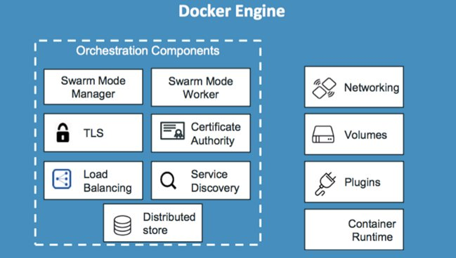 بررسی Docker Engine و اجزای آن