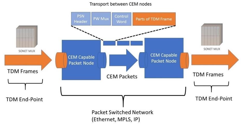 روش انتقال TDM به IP