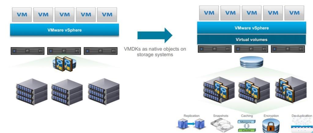 بررسی قابلیت پشتیبانی VMware VVols از SRM