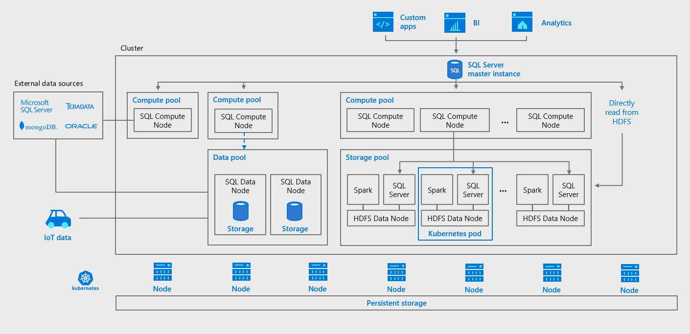 ادغام 2019 SQL Server و Apache Spark با هدف ایجاد یک پلتفرم دادهی یکپارچه