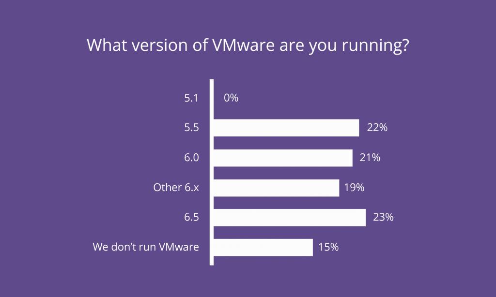 راهکارهای جایگزین استفاده از vSphere 5.5 با اتمام پشتیبانی از آن