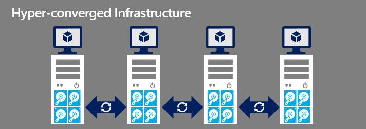 VMware، برترین محصول پیادهسازی زیرساخت های فوق همگرا