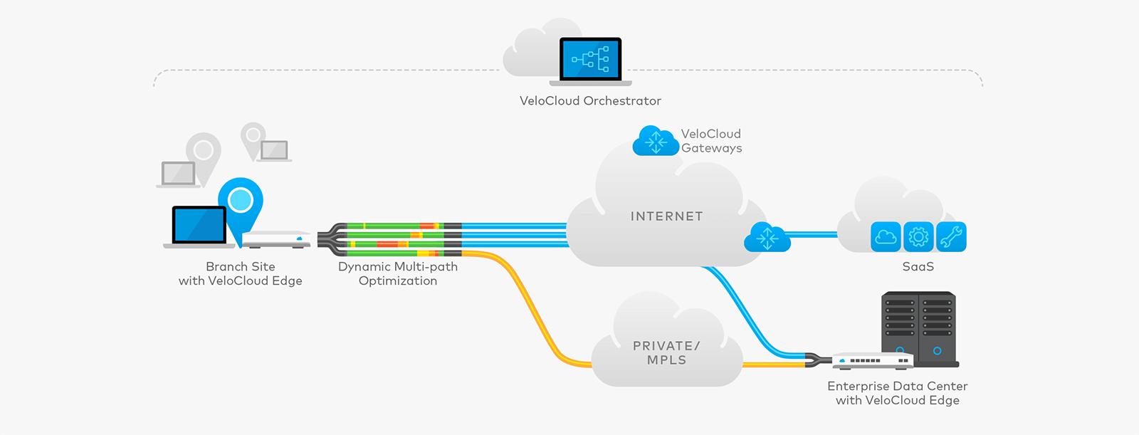VMware، بهترین گزینه جهت پیادهسازی WAN Edge Infrastructure