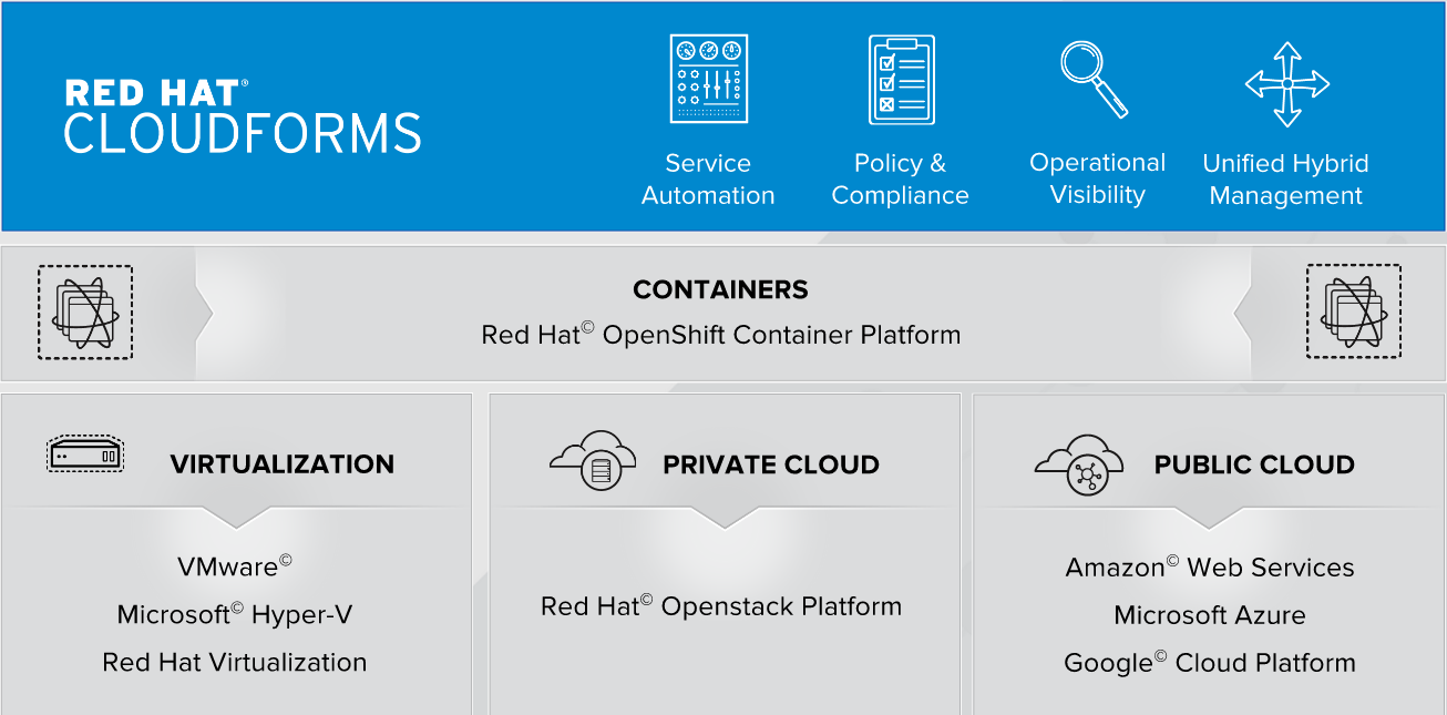 ارائهی سرویس مدیریتشدهی OpenShift توسط مایکروسافت و Red Hat