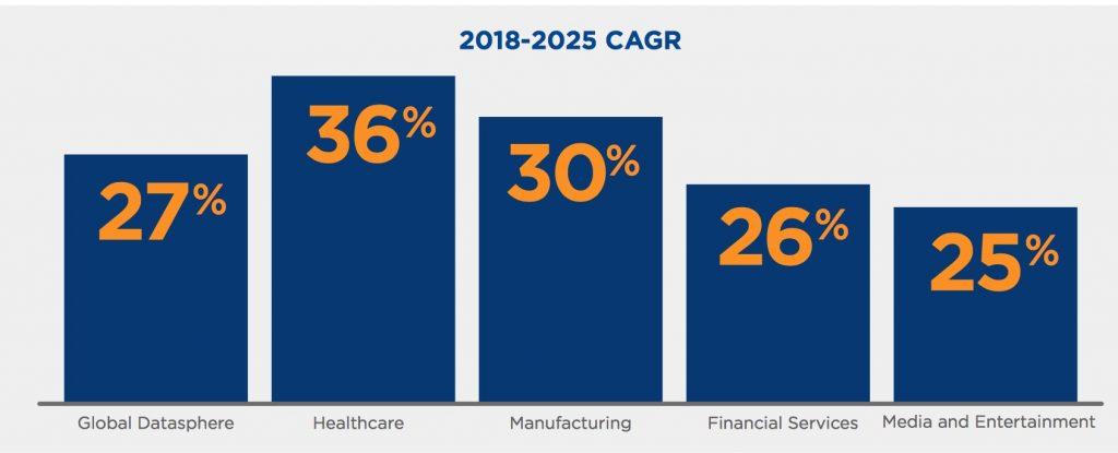 پیشبینی 175 زتابایت اطلاعات تا سال 2025 در سراسر دنیا