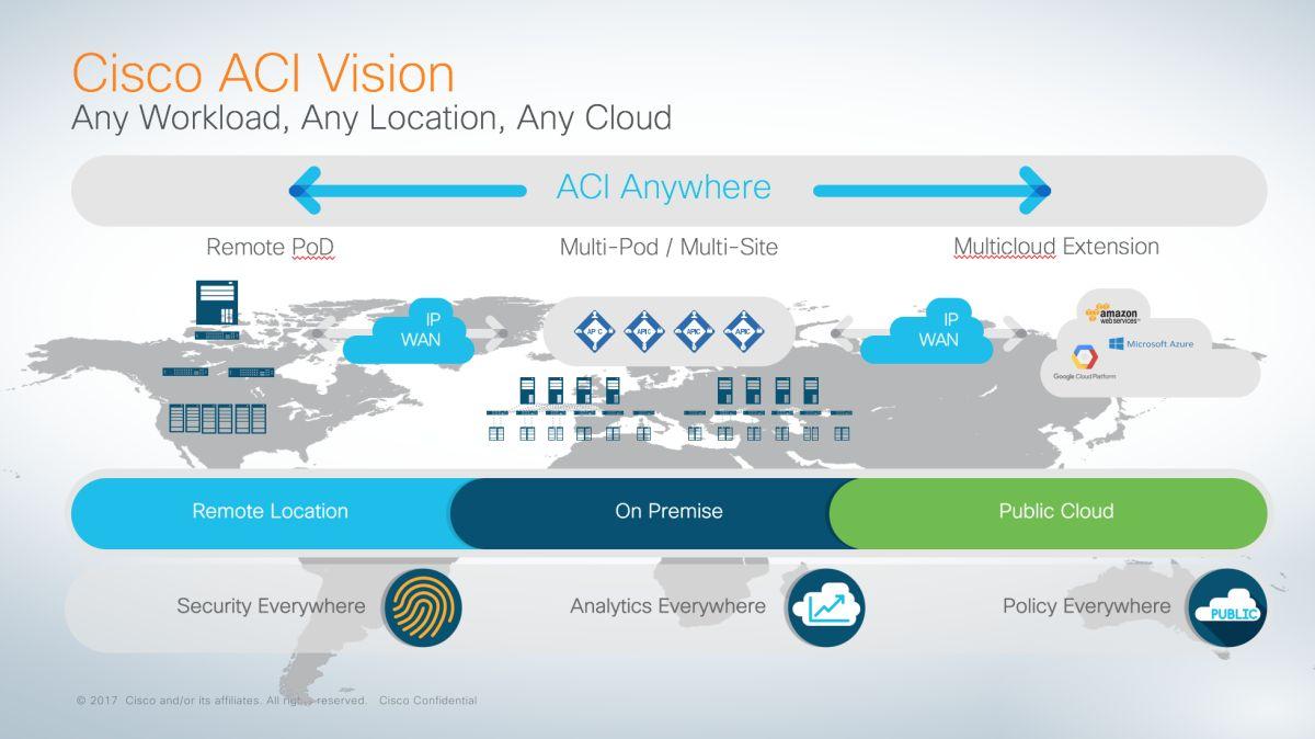 Cisco ACI راهکاری عالی برای مراکز پزشکی