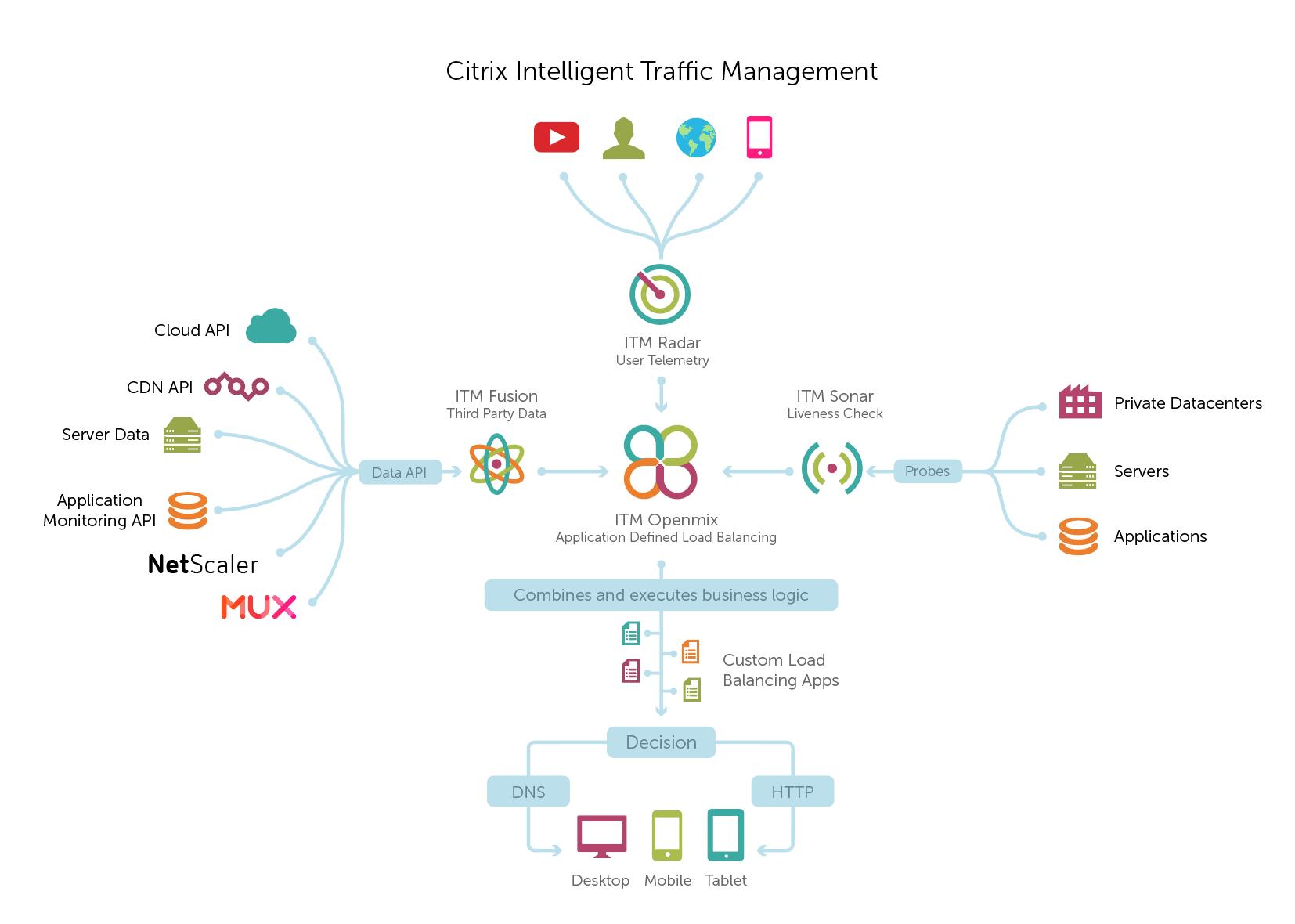 کاربر GSLB به عنوان یک سرویس، در کنار Citrix Intelligent Traffic Management