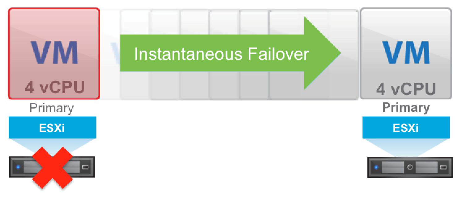 بالاترین حفاظت برای ماشین های مجازی با VMware Fault Tolerance