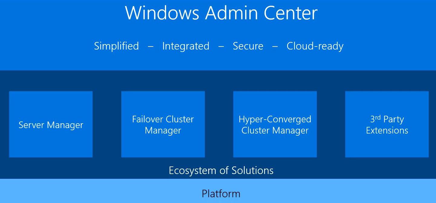ویژگی های 1904 Windows Admin Center
