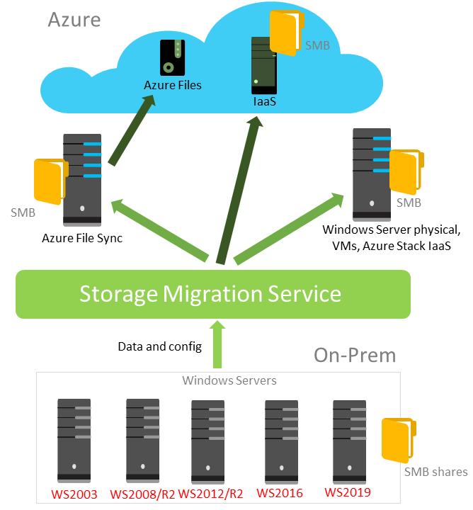 مروری بر سرویس Storage Migration