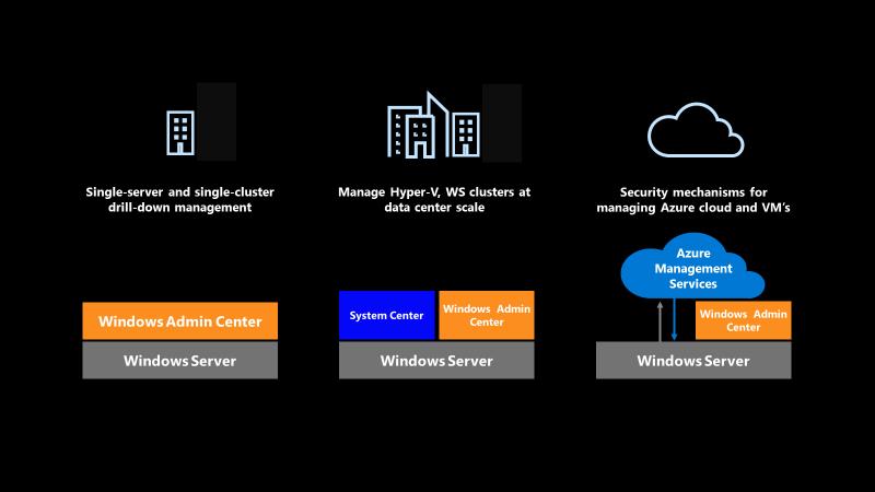 استراتژی مدیریت ویندوز سرور