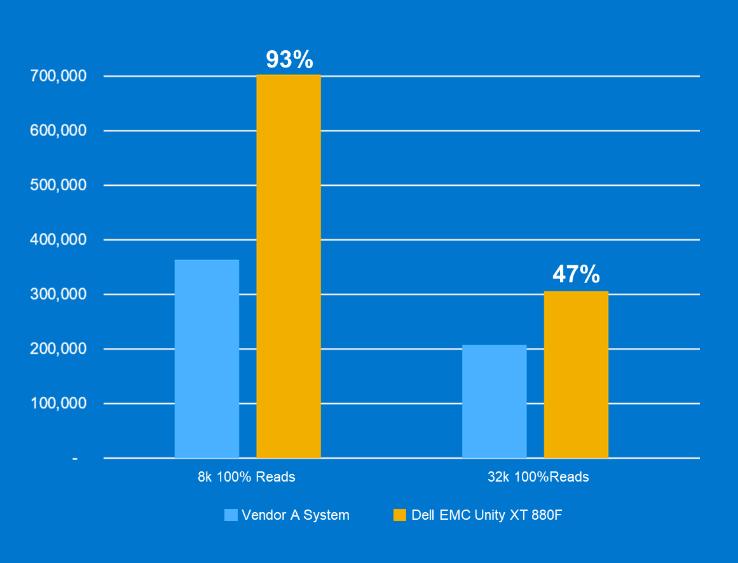صدرنشینی Dell EMC Unity XT در تستهای کارایی و بهینگی