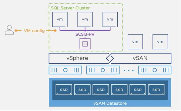 VMware vSAN iSCSI برای Failover Cluster Windows Server