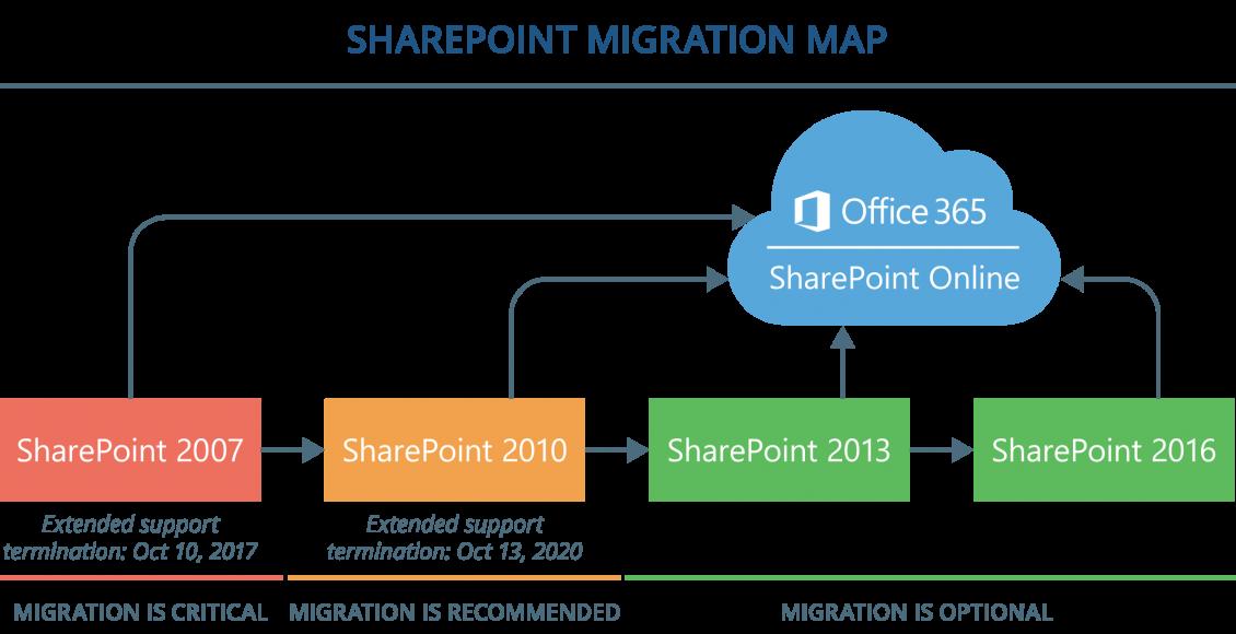 قابلیت مهاجرت از Sharepoint Server 2010