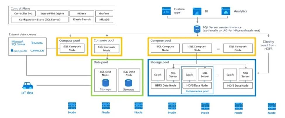 استفاده از Big Data Clusters در SQL 2019