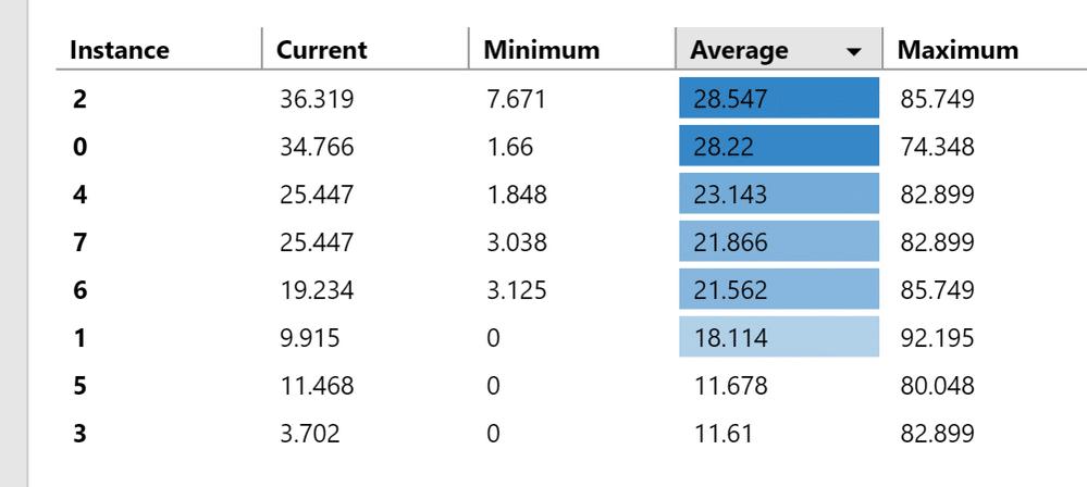 نمودار حداقل و حداکثر در Performance Monitor جدید