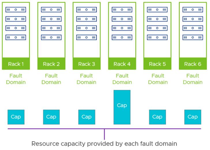 نکات طراحی vSAN Fault Domains