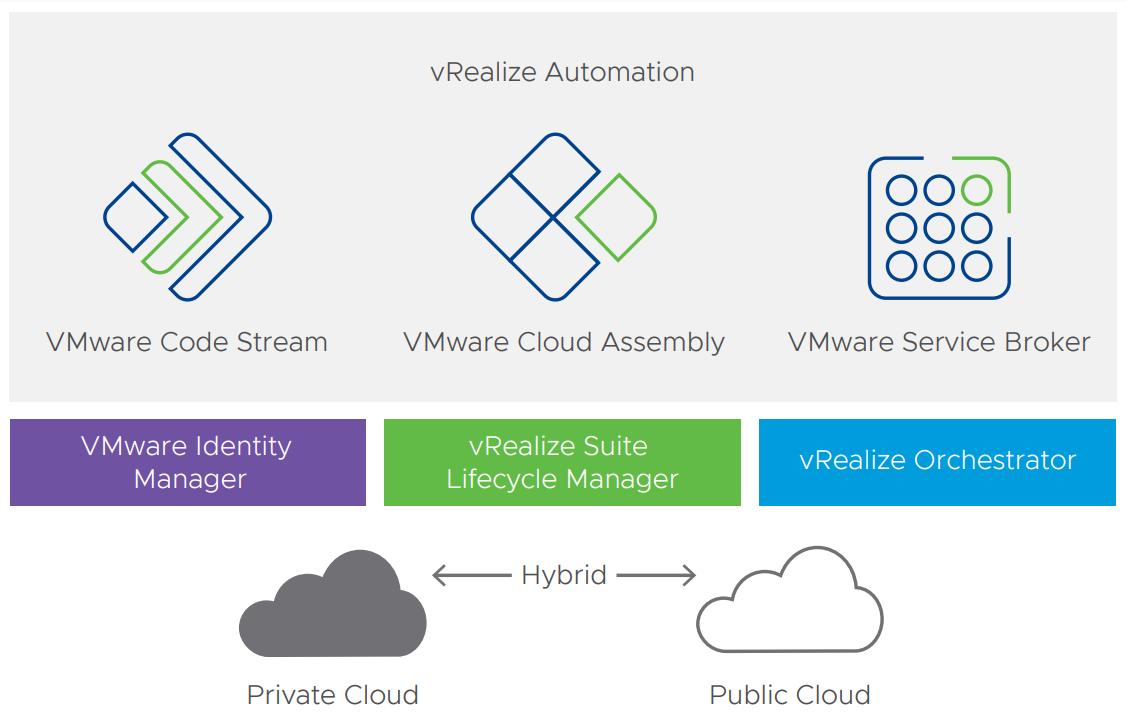 ویژگی جدید vRealize Automation 8.0