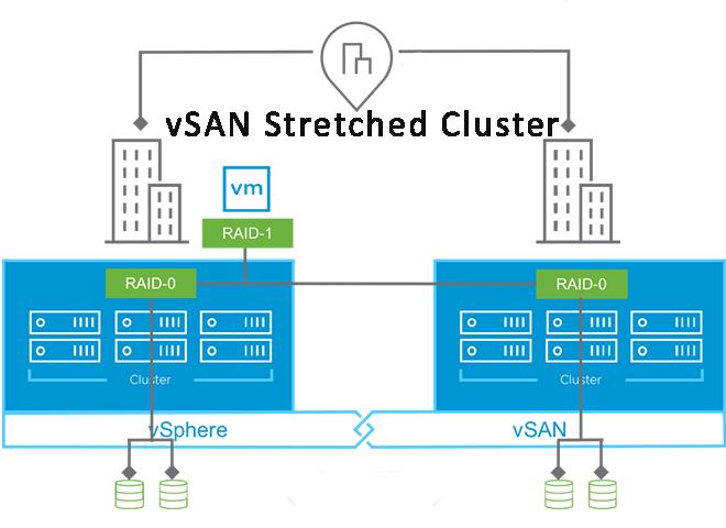 vsan stretched cluster