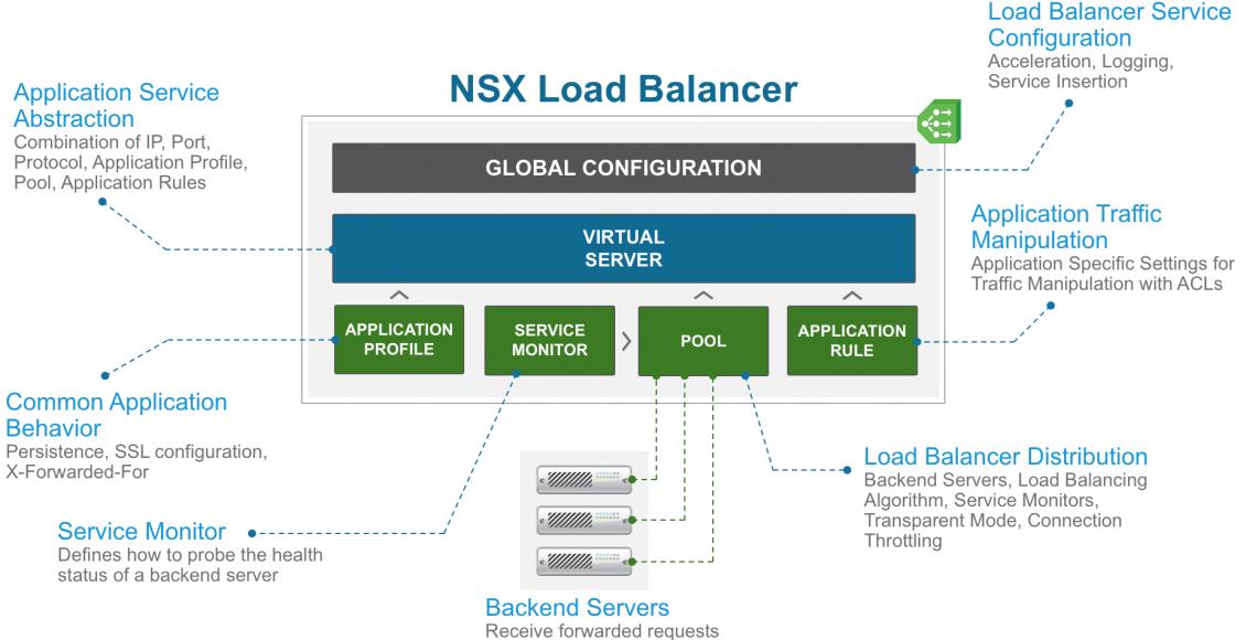 معرفی VMware NSX Advanced Load Balancer و قابلیتهای آن