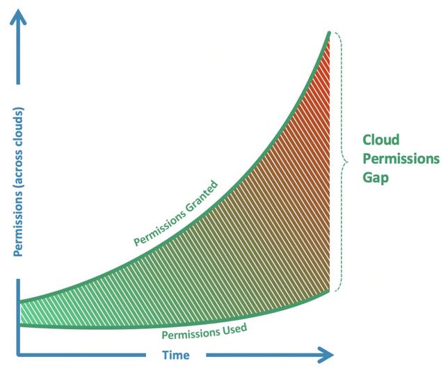 Permissions Gap
