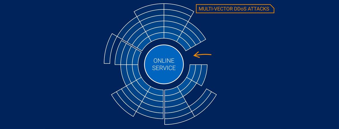 افزایش پیچیدگی حملات با استفاده از چندین عامل مختلف