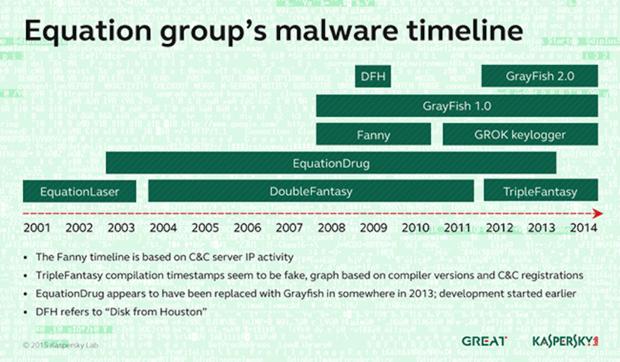 شناسایی بد افزار جاسوسی NSA بر روی هارد دیسک