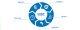 بررسی مراحل رسیدن به چارچوب امنیت سایبری NIST