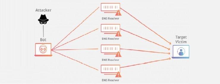 بزرگترین حملهی DDoS بر روی سرورهای Memcached
