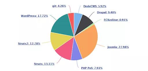 پایتون، محبوبترین زبان برنامهنویسیِ هکرها