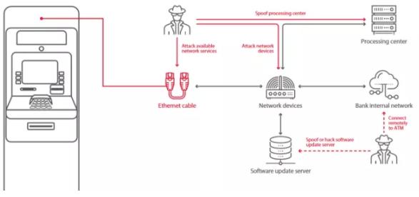 نفوذپذیری اکثر دستگاههای خودپرداز بانکی