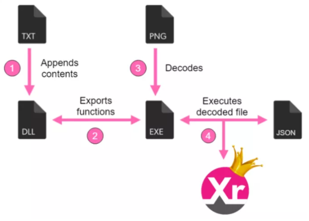 حمله به سرورهای ویندوز با بدافزار KingMiner