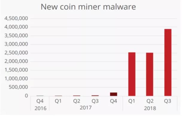 بدافزارهای Crypto-Mining، رایجترین نوع حملهی سال 2018