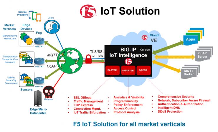 ارتقاء امنیت تجهیزات IoT با استفاده از راهکارهای F5
