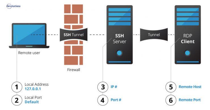 روش مقابله با حملات RDP Tunneling