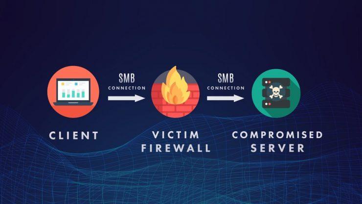 بررسی حملات مبتنی بر SMB و روش های مقابله با آن