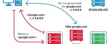 حمله ی DNS Hijacking به چندین سازمان در سرتاسر جهان