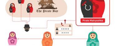 نحوه انتشار بدافزار PirateMatryoshka