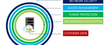 tried-and-true prevention strategies for enterprise-level security