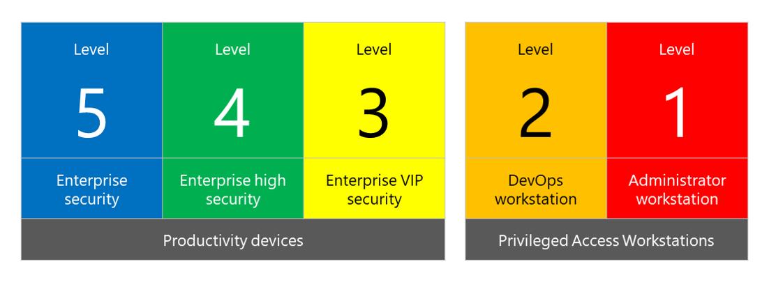 بررسی اولویتبندی سطوح امنیت Windows 10