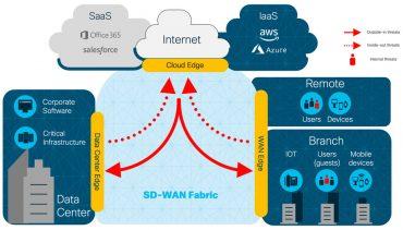 ارتقای امنیت در ارتباطات شعب با سیسکو SD-WAN
