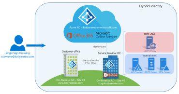 بررسی تهدیدات هویتی در محیط های Hybrid Cloud