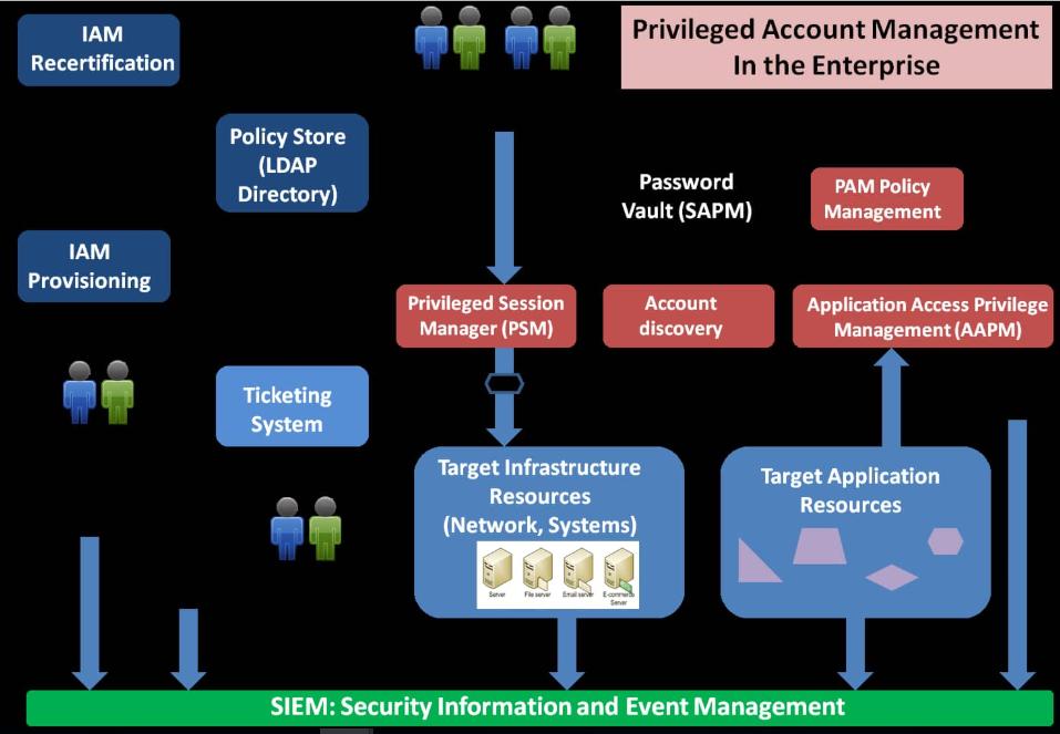 هفت روش مدیریت دسترسی سطح بالا
