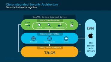 ویژگی های Cisco Threat Response