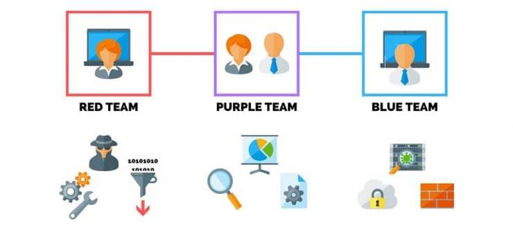 تیمهای امنیت سایبری