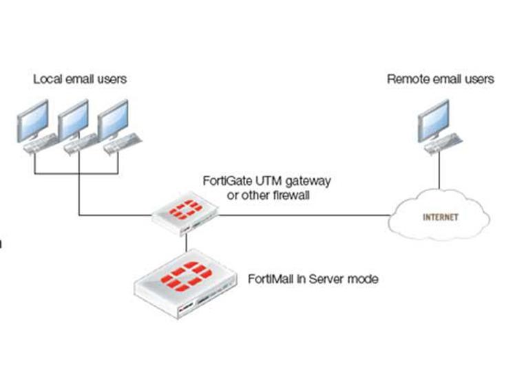 محصولات جدید شرکت fortinet