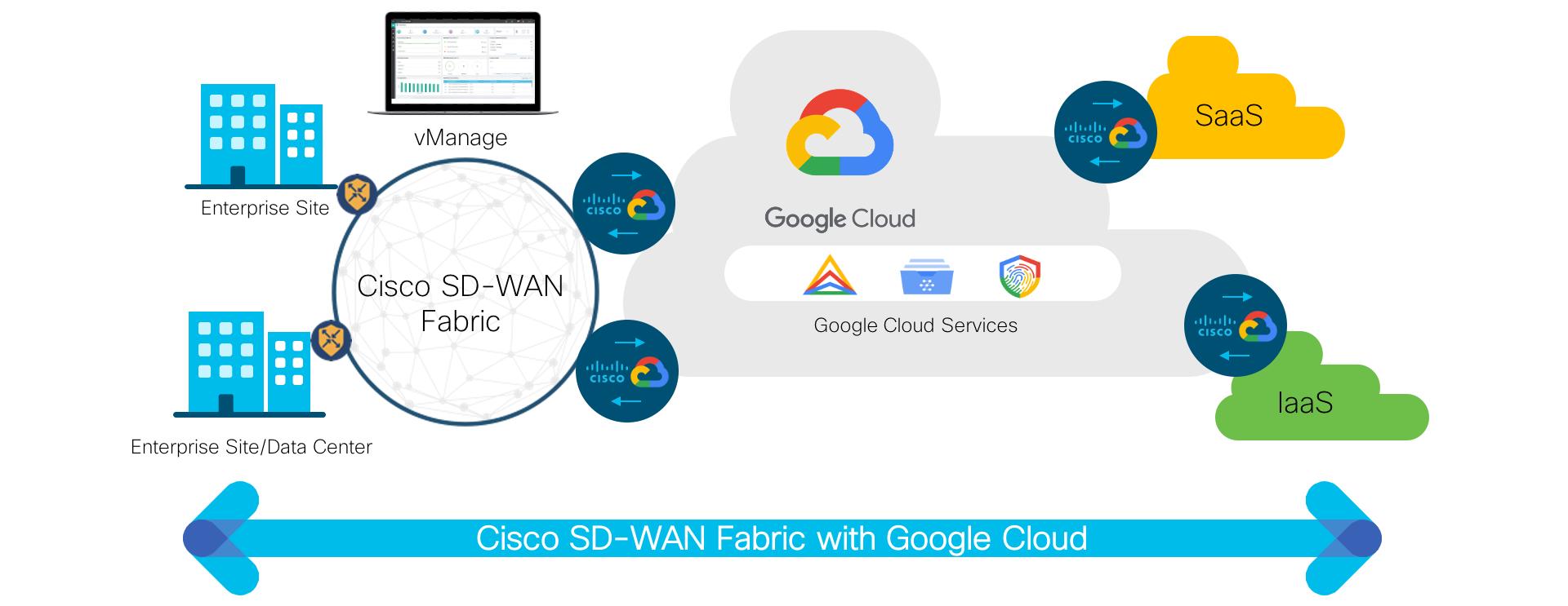 راهکار Cisco sd-wan