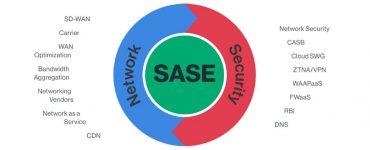 استراتژی SASE